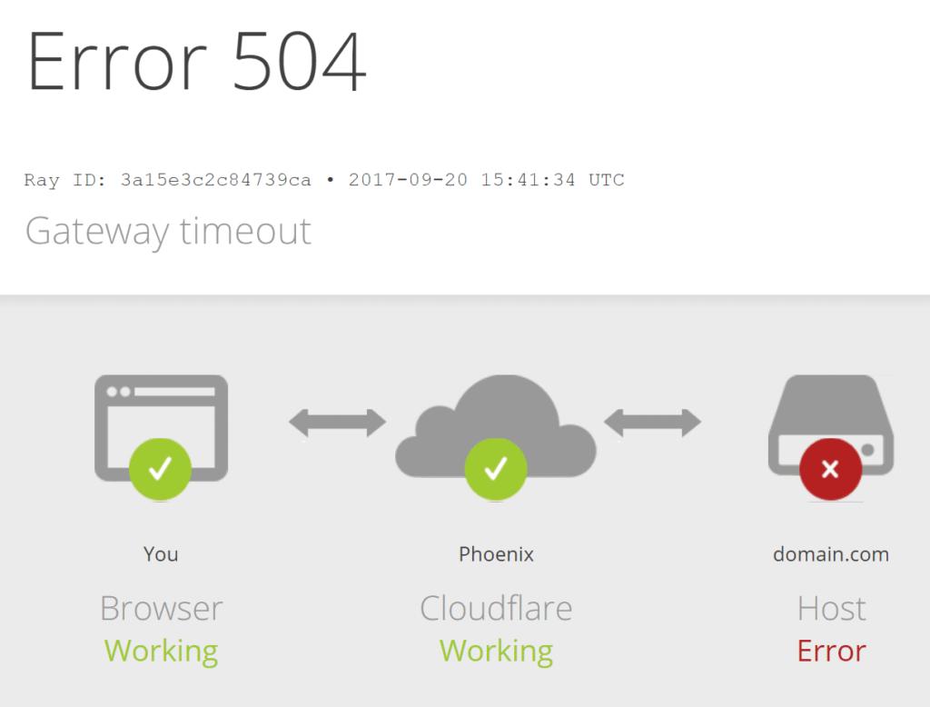 Ошибка 504 Gateway Timeout в Cloudflare