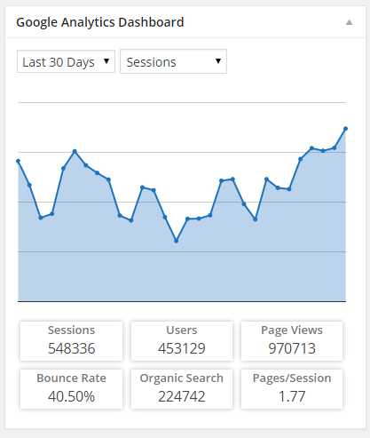 Плагин Google Analytics Dashboard for WP
