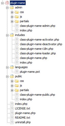 Структура файлов и папок WordPress Plugin Boilerplate